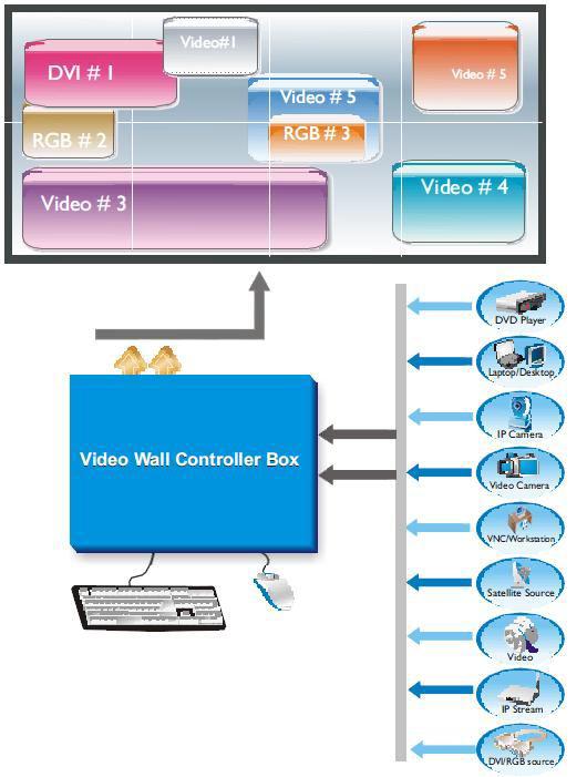 Режим работы видеоконтроллера